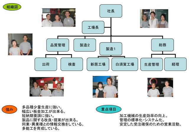米澤製作所組織図